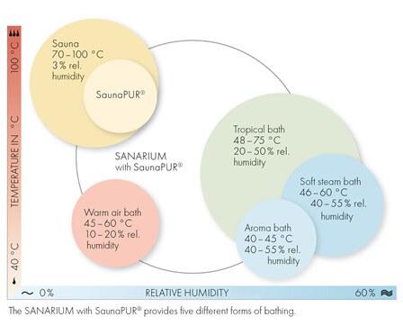 SANARIUM and SaunaPUR®